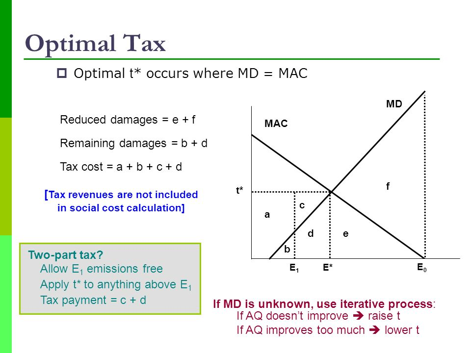 [Tax revenues are not included in social cost calculation]